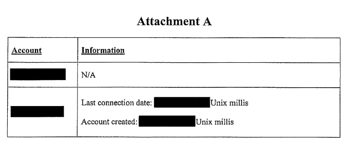 Data provided by Open Whisper Systems: Last connection date and account creation date